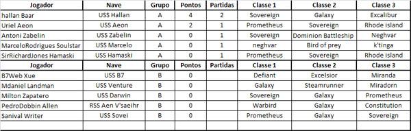 Resultados das Partidas do Grupo A - 30/05 Classificacao01