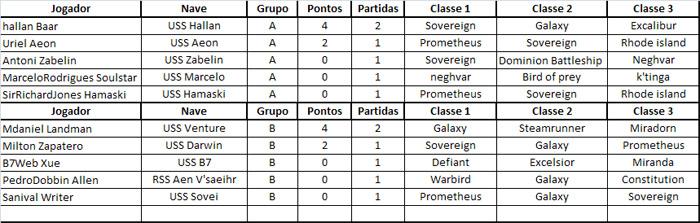 Resultados das Partidas do Grupo B - 06/06 Classificacao02