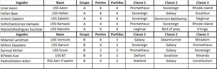 Resultados das Partidas do Grupo A - 04/7 Classificacao05